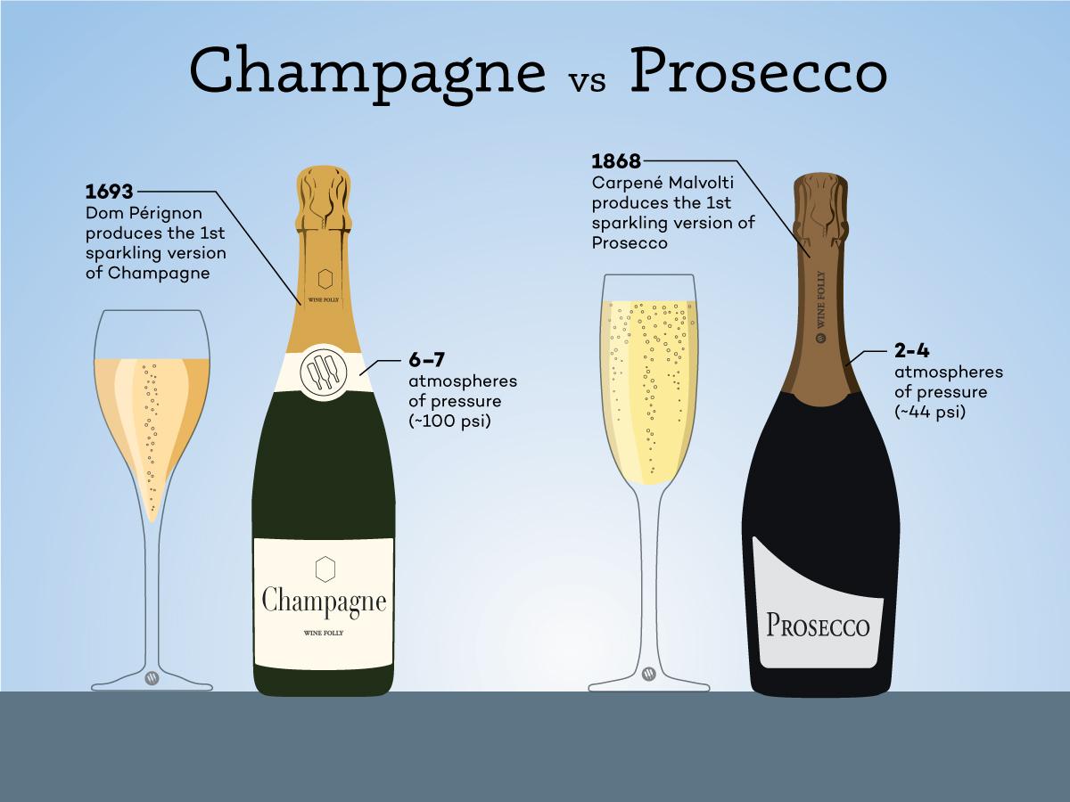 Champagne vs Prosecco: las verdaderas diferencias |  Locura del vino