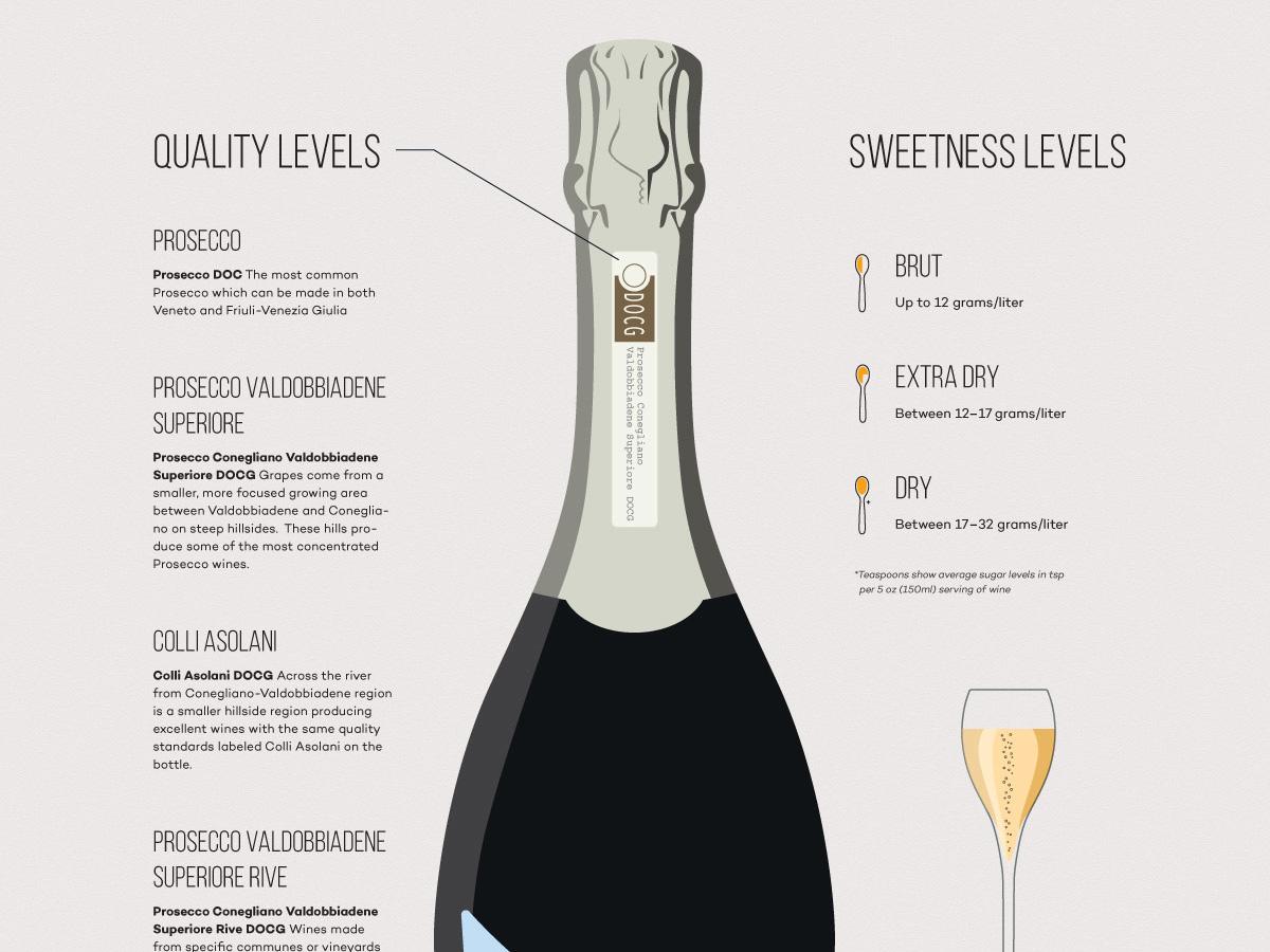 La guía de vinos Prosecco (¡Beba mejor!) |  Locura del vino