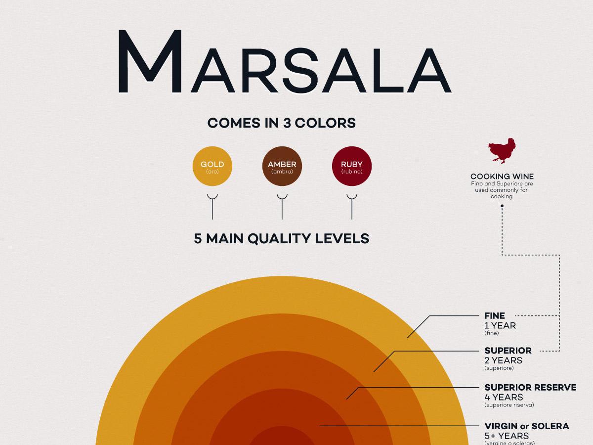 ¿Qué es el vino Marsala?  Locura del vino