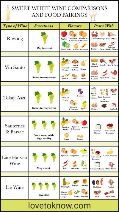 Comparaciones de vinos blancos dulces y maridajes