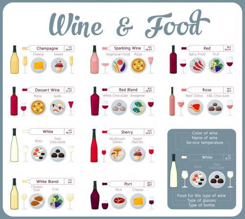 Tabla de maridaje de vino y comida